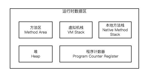 JVM内存分区