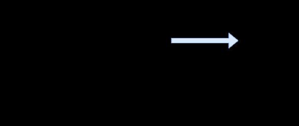 Emacs Basic