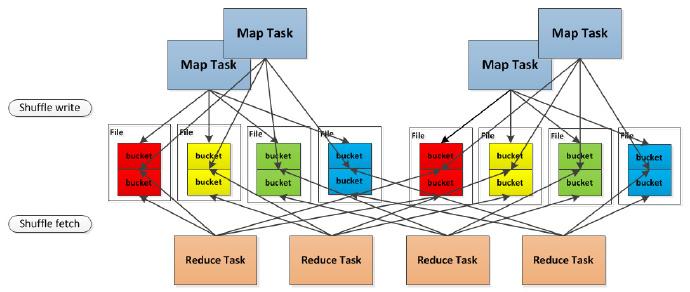 Spark 0.8.1版本引入shuffle consolidation来减少shuffle文件的数量
