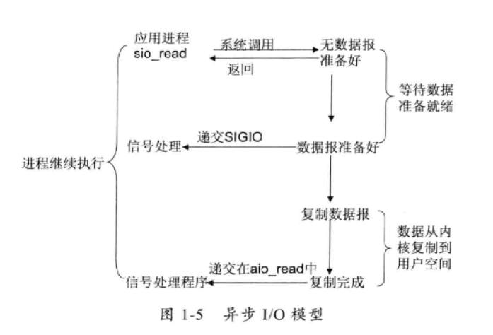 异步I/O模型