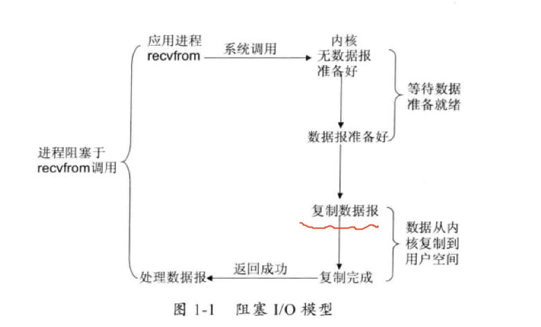 阻塞I/O模型