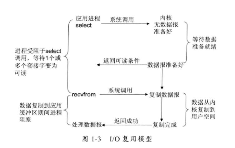 I/O复用模型