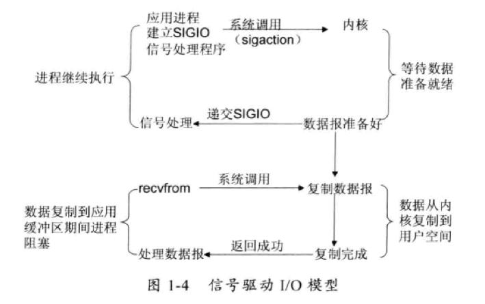 信号驱动I/O模型
