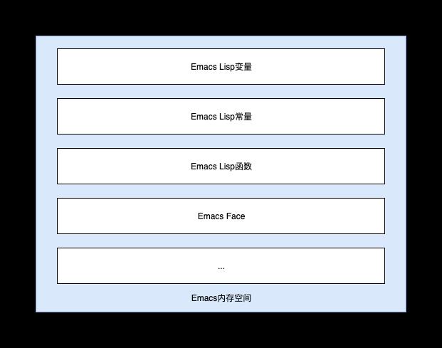 Emacs Memory Space