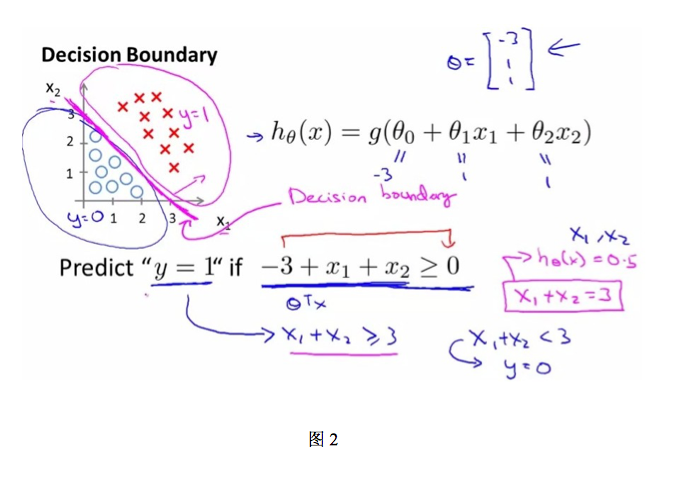linear decision boundary