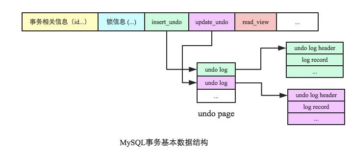 MySQL事务基本数据结构