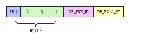 MySQL行记录