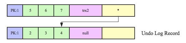 MySQL回滚段