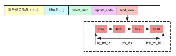 MySQL事务read_view