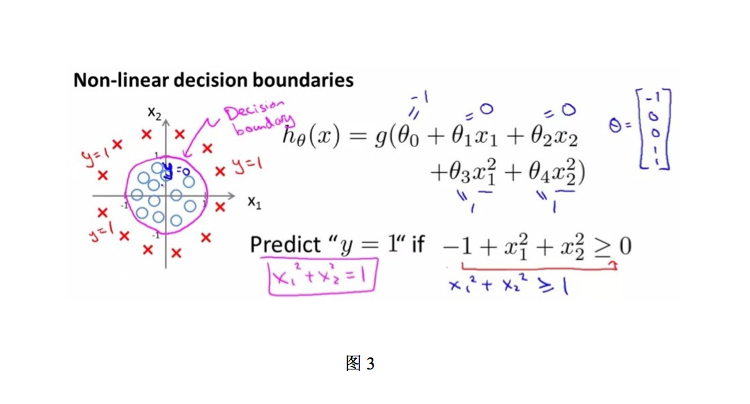 no linear decision boundary