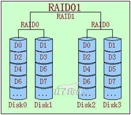 RAIDO