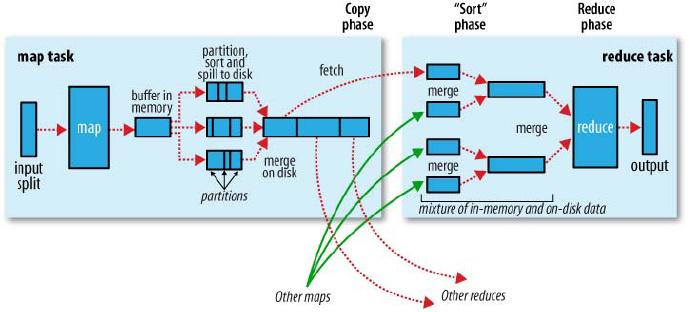 Spark Shuffle Aggregator过程