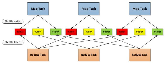 Spark Shuffle流程图