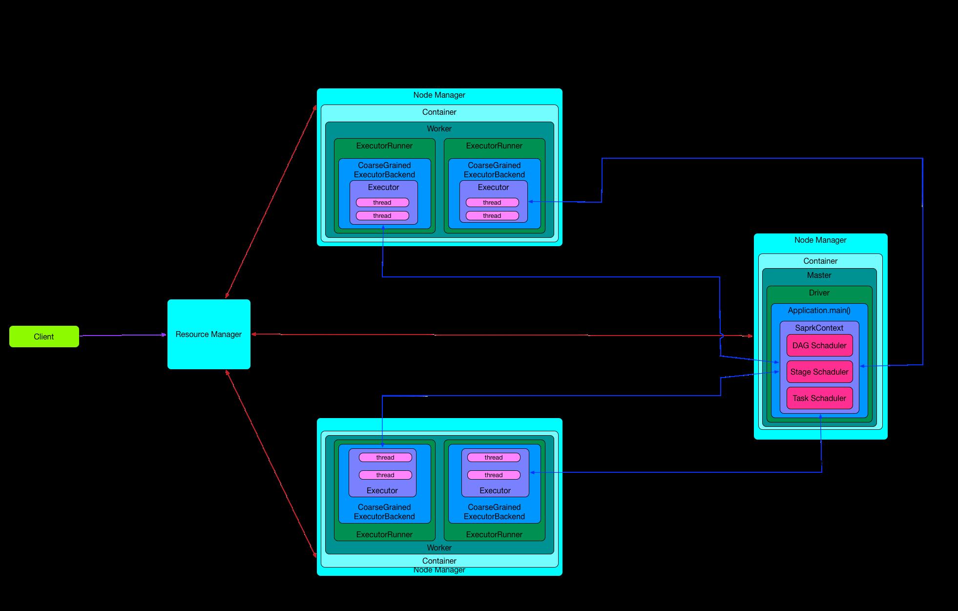 Spark Cluster运行模式调度图