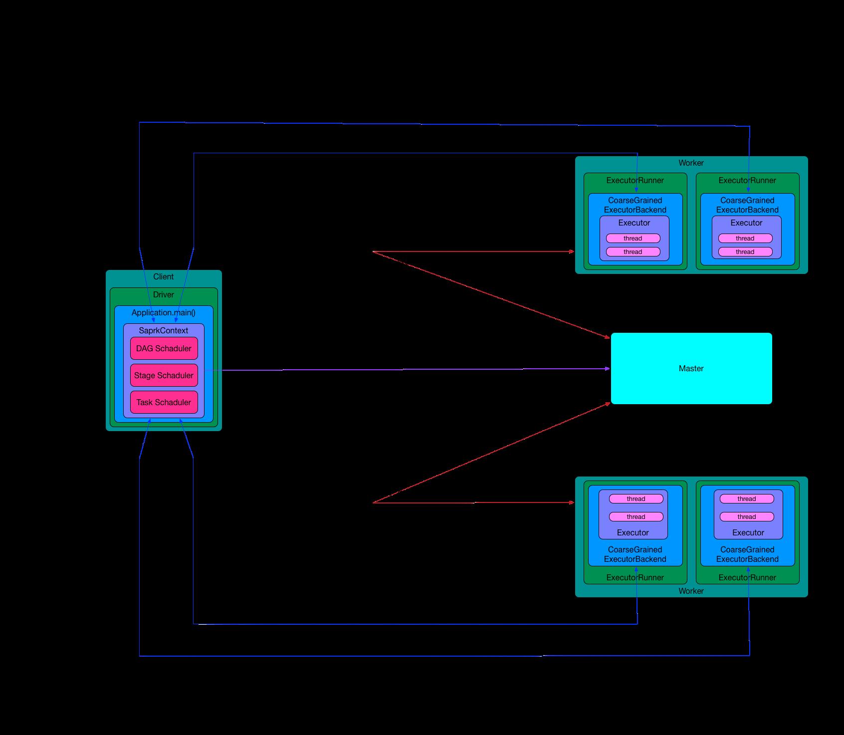 Spark Standalone模式运行调度图